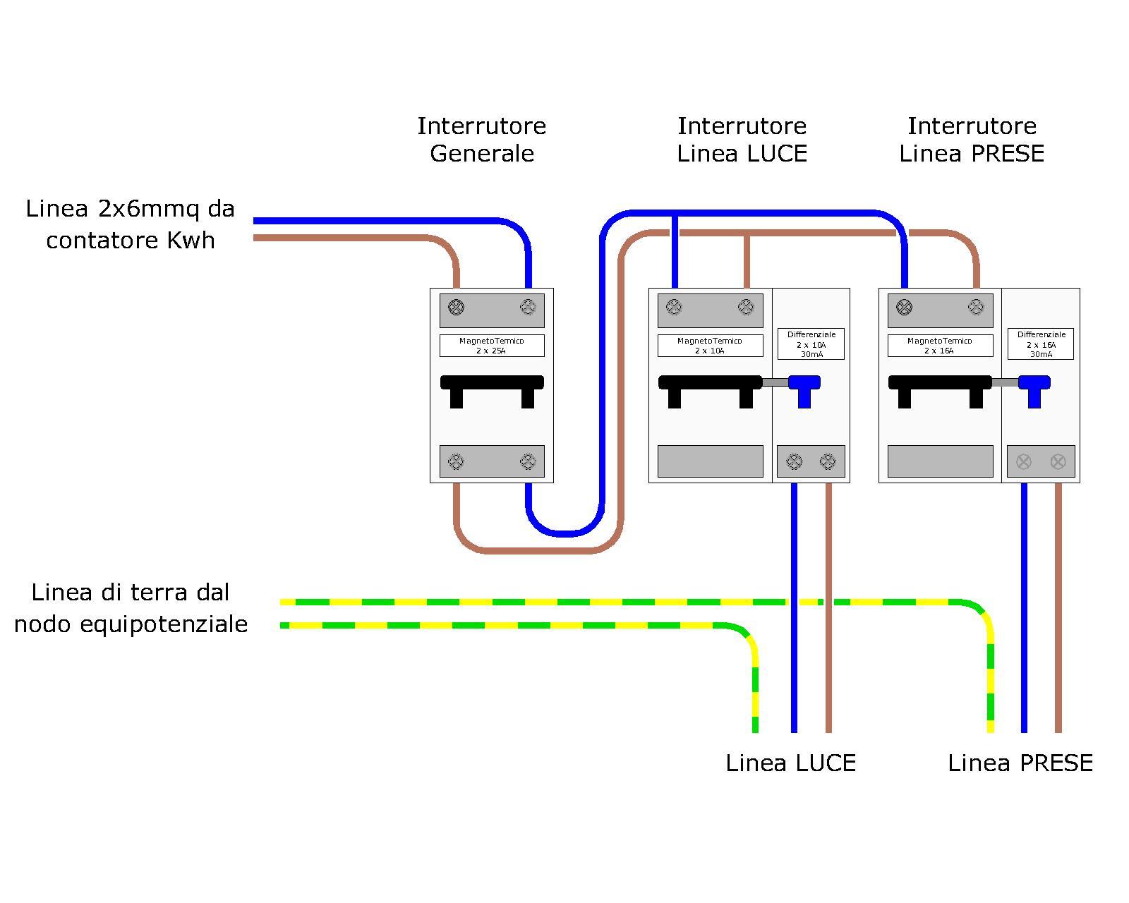 Atms impianti tecnologici - Quadro elettrico casa a norma ...